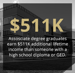 Associate degree graduates earn $511k additional lifetime income than someone with a high school diploma or GED.