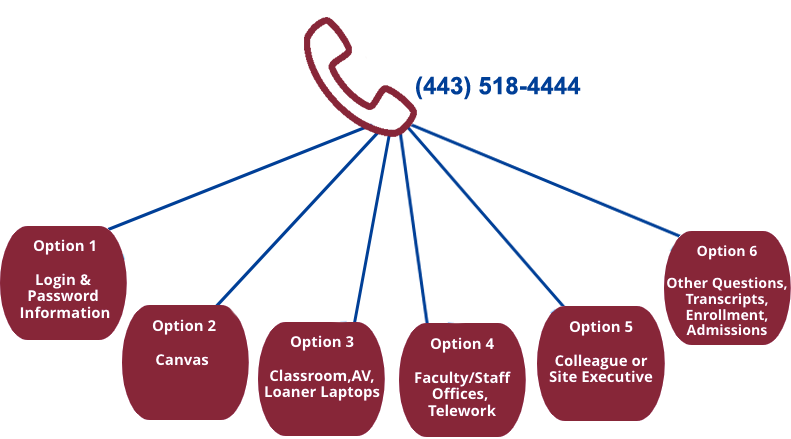 The HCC phone tree at 443-518-4444.  Option 1: Login and Password Information. Option 2: Canvas. Option 3: Classroom, AV, Loaner Laptops. Option 4: Faculty/staff Offices, Telework. Option 5: Colleague or Site Executive. Option 6: Other questions, Transcripts, Enrollment, Admissions.